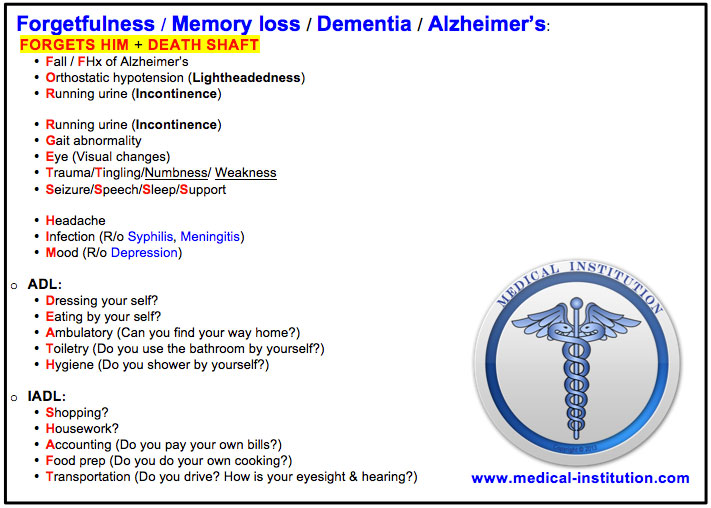 Forgetfulness Mnemonic-Best USMLE Step 2 CS Mnemonics