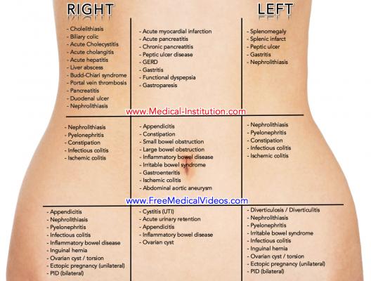Gastritis Upper Right Quadrant Pain