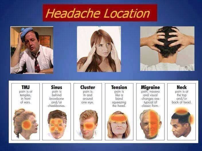 Headache Differential Diagnosis - Medical Institution