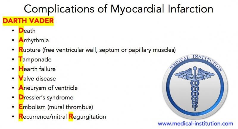 Complications of Myocardial Infarction (MI) mnemonic