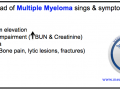 Multiple Myeloma (MM) Mnemonic for its Sings and  Symptoms