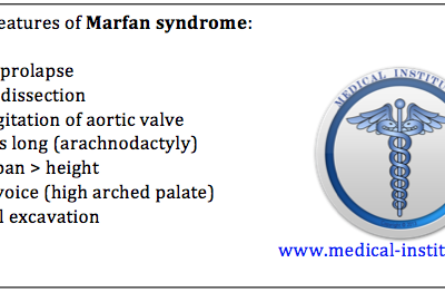 Systemic Features of Marfan syndrome Mnemonic