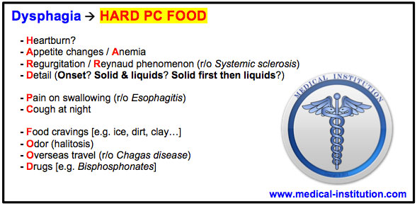 Dysphagia Mnemonic (difficulty swallowing) USMLE Step 2 CS Mnemonics - Medical Institution